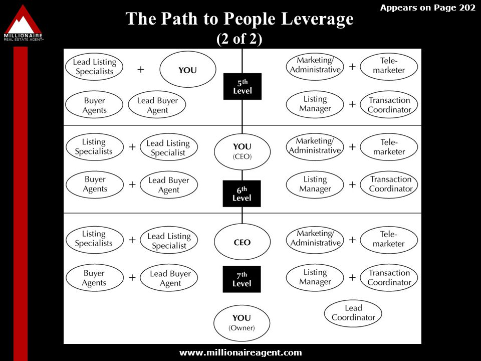 www.millionaireagent.com The Path to People Leverage (2 of 2) Appears on Page 202