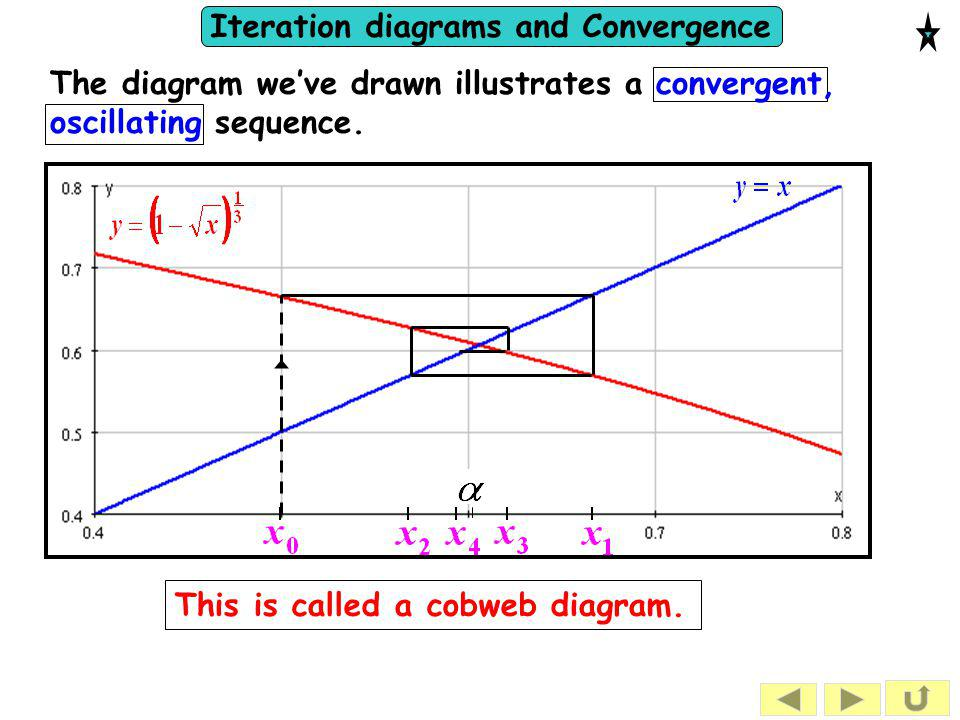 Iteration diagrams and Convergence The diagram we've drawn illustrates a convergent, oscillating sequence. This is called a cobweb diagram.