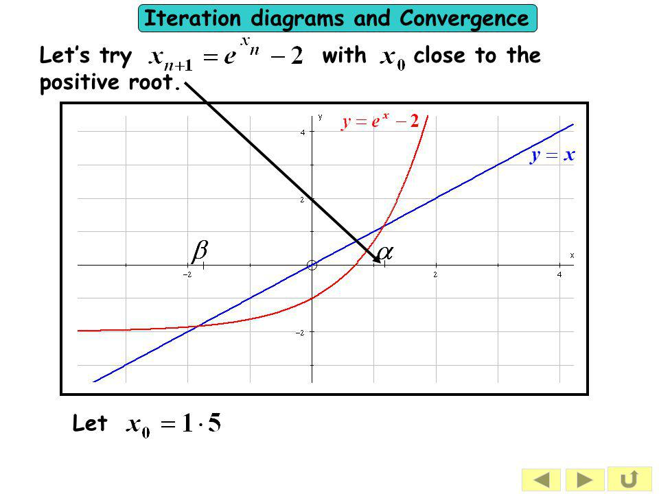 Iteration diagrams and Convergence Let's try with close to the positive root. Let