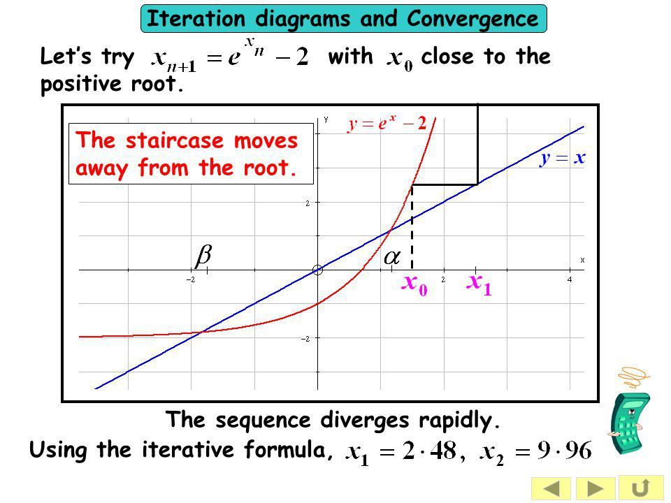 Iteration diagrams and Convergence Using the iterative formula, The staircase moves away from the root. Let's try with close to the positive root. The