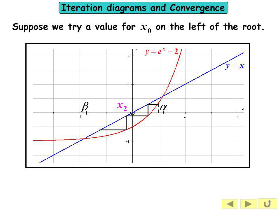 Iteration diagrams and Convergence Suppose we try a value for on the left of the root.