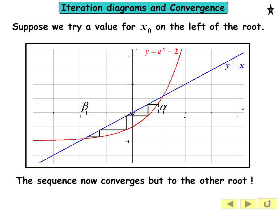 Iteration diagrams and Convergence The sequence now converges but to the other root ! Suppose we try a value for on the left of the root.