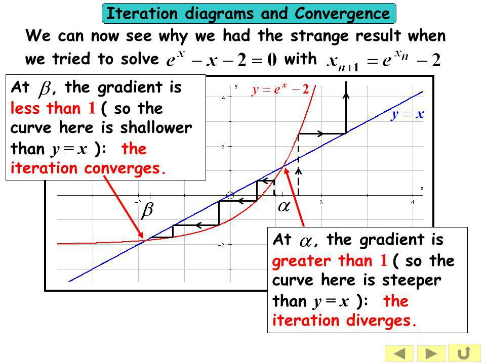 Iteration diagrams and Convergence At, the gradient is greater than 1 ( so the curve here is steeper than y = x ): the iteration diverges. We can now