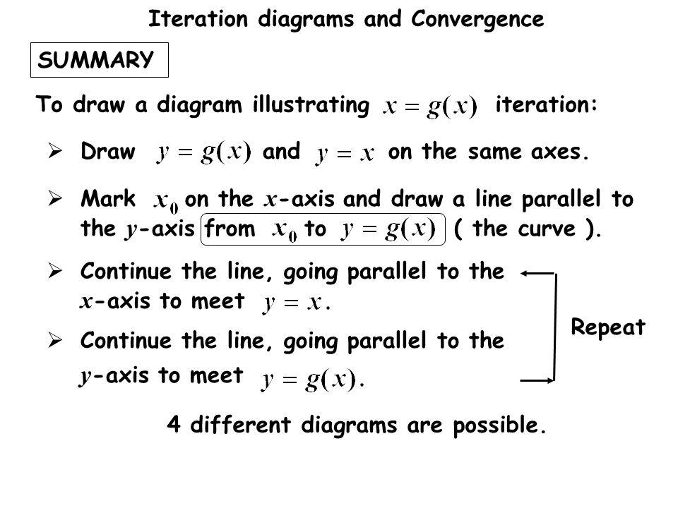 Iteration diagrams and Convergence SUMMARY To draw a diagram illustrating iteration:  Draw and on the same axes.  Mark on the x -axis and draw a lin