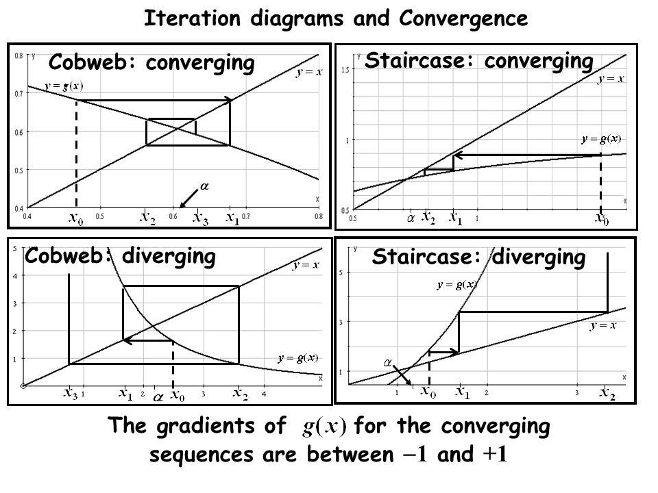 Iteration diagrams and Convergence The gradients of for the converging sequences are between  1 and +1 Staircase: diverging Cobweb: converging Stairc