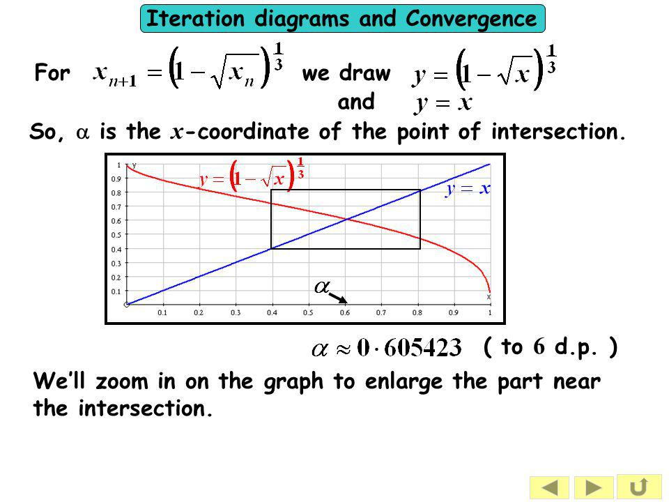 Iteration diagrams and Convergence SUMMARY To show that a formula of the type will give a convergent sequence,  find  show that, where x is close to the solution.