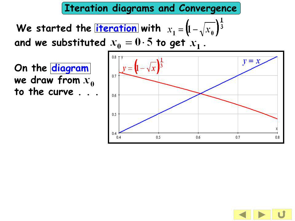 Iteration diagrams and Convergence The sequence now converges but to the other root .