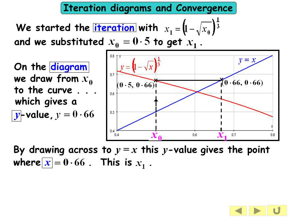 Iteration diagrams and Convergence We will now look at why some iterative formulae give sequences that converge whilst others don't and others converge or diverge depending on the starting value.