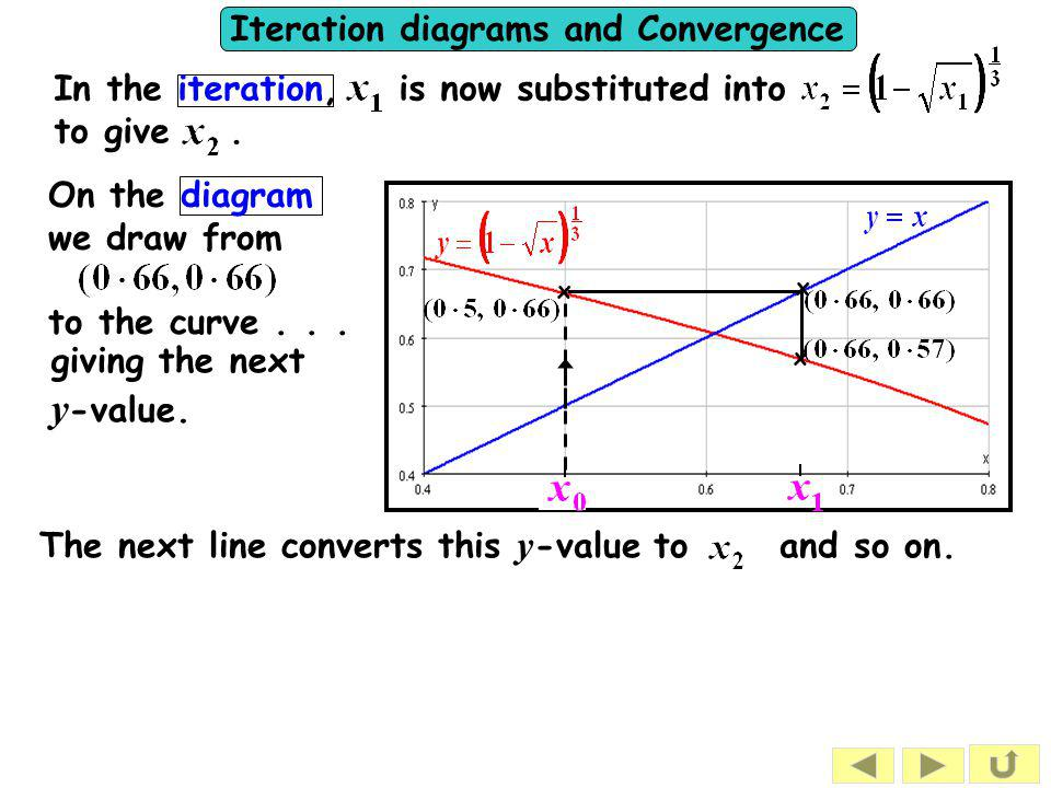 Iteration diagrams and Convergence In the iteration, is now substituted into to give.