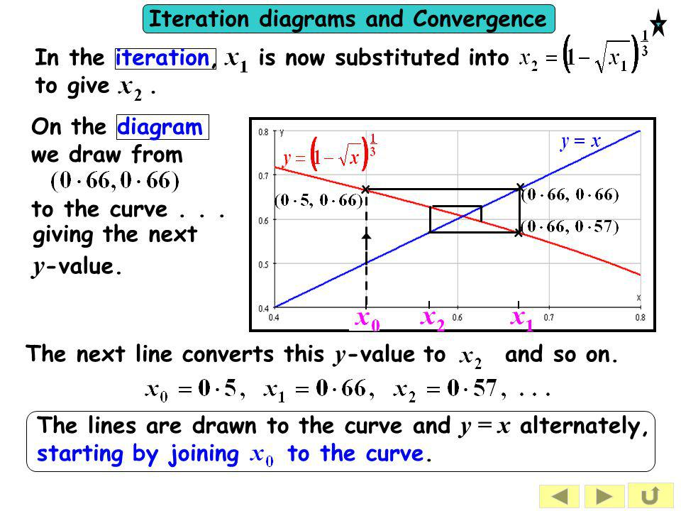 Iteration diagrams and Convergence We write It can be shown that gives a convergent sequence if the gradient of...