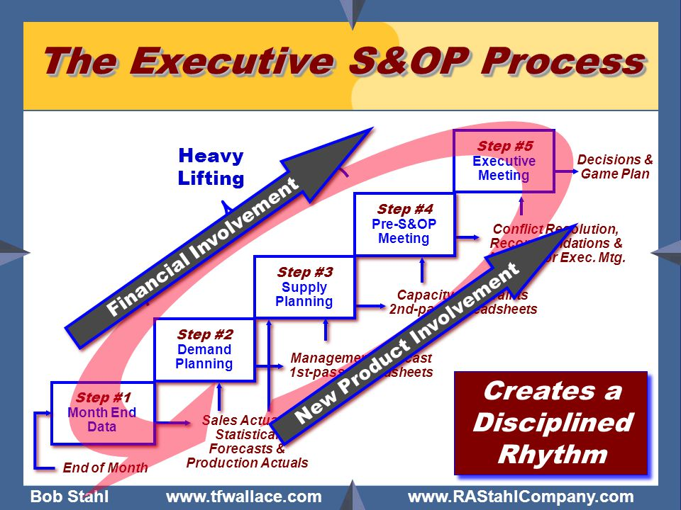 Bob Stahl www.tfwallace.com www.RAStahlCompany.com 16 The Executive S&OP Process Step #1 Month End Data End of Month Decisions & Game Plan Step #5 Exe