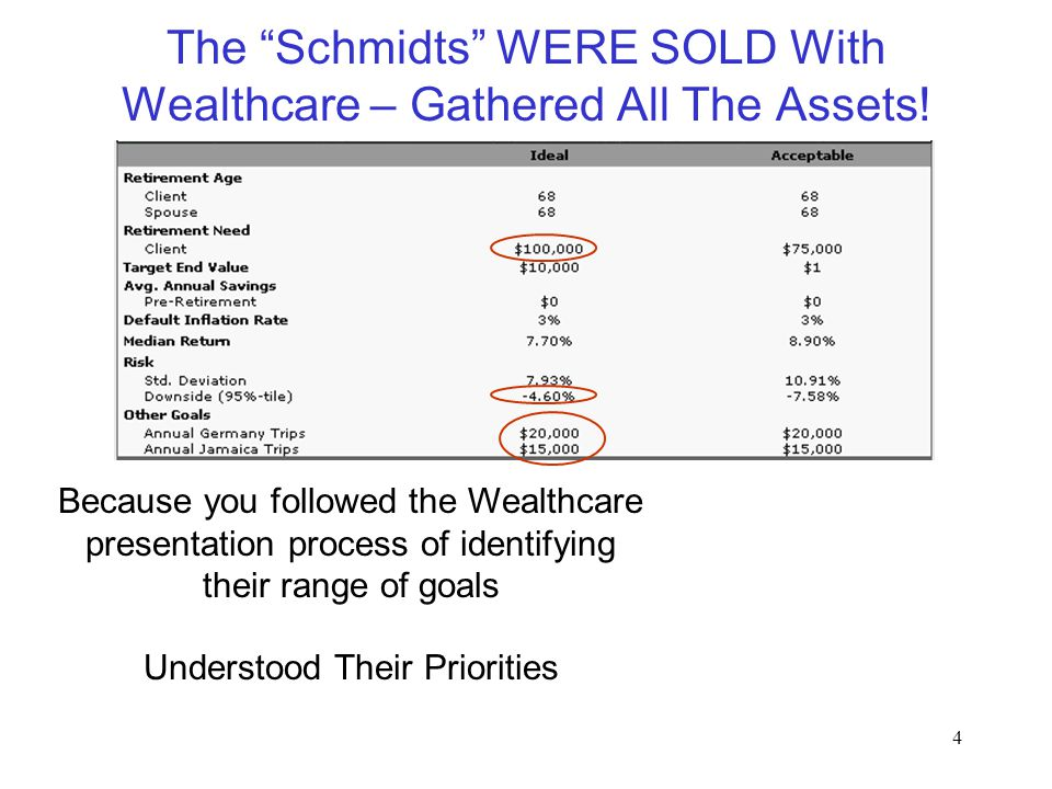 "4 The ""Schmidts"" WERE SOLD With Wealthcare – Gathered All The Assets! Because you followed the Wealthcare presentation process of identifying their ra"