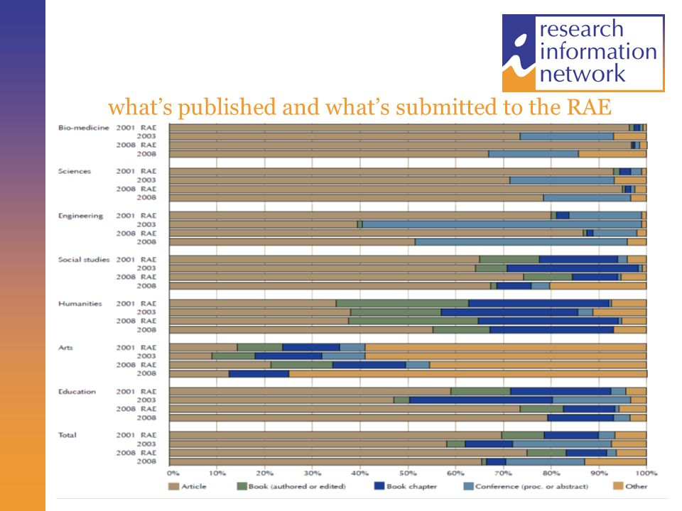 what's published and what's submitted to the RAE