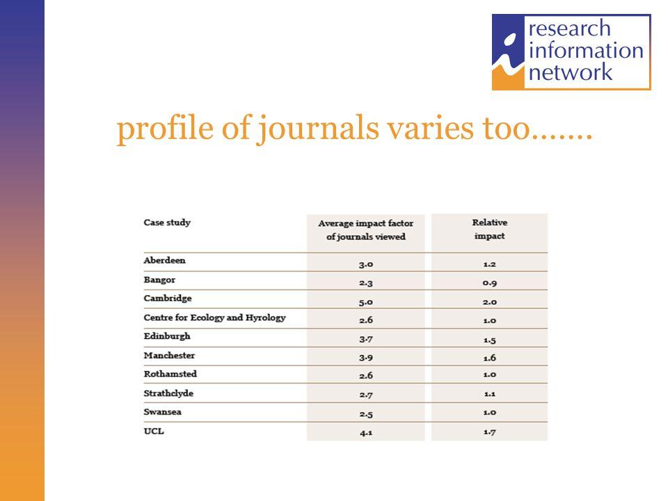 profile of journals varies too…….