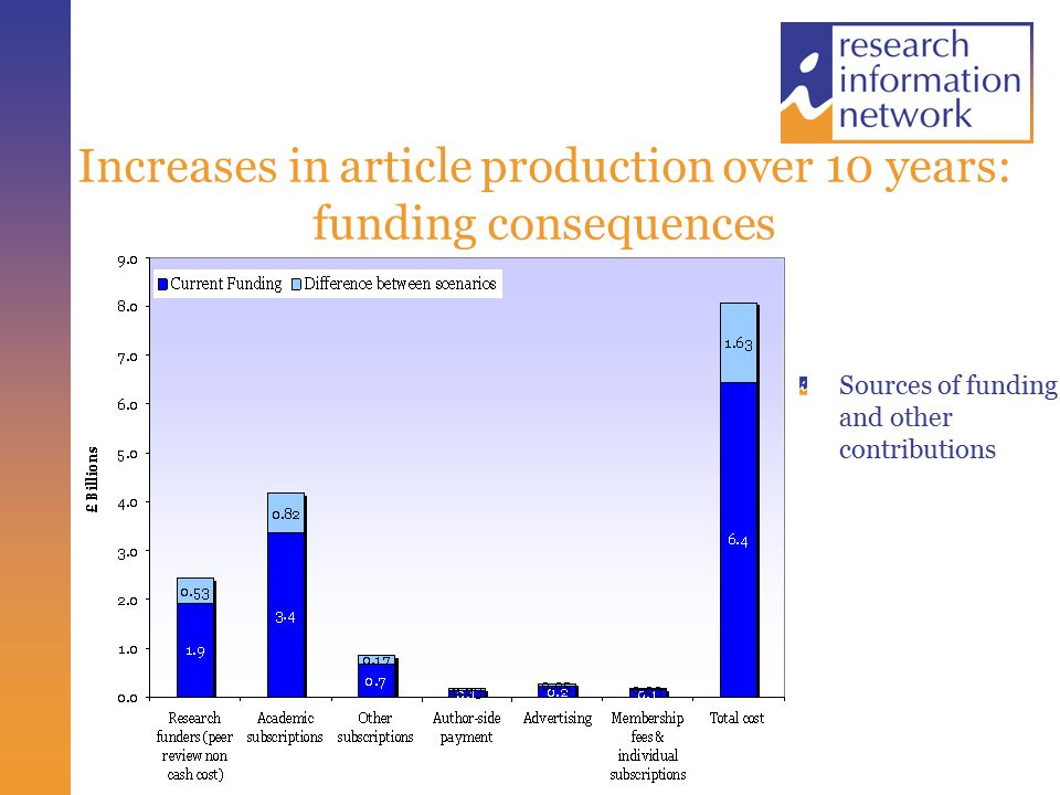 Increases in article production over 10 years: funding consequences Sources of funding and other contributions
