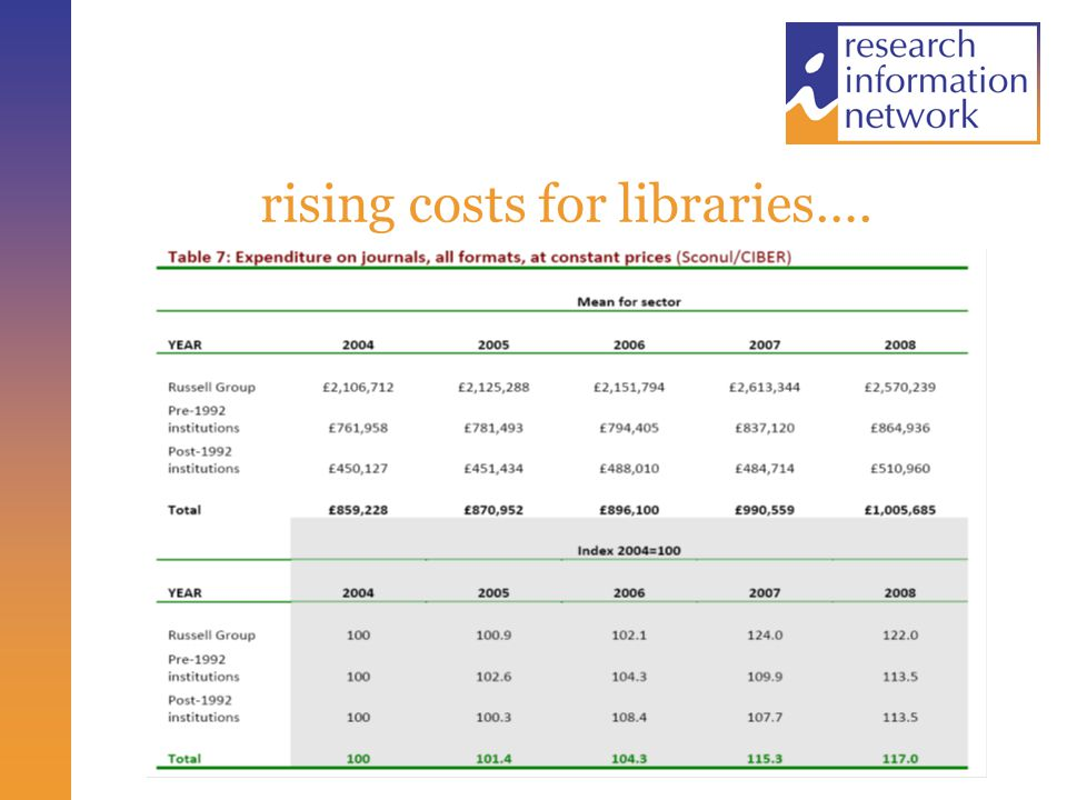 rising costs for libraries….