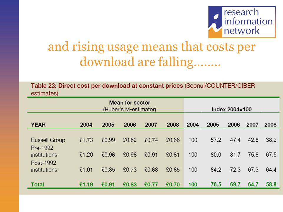 and rising usage means that costs per download are falling……..