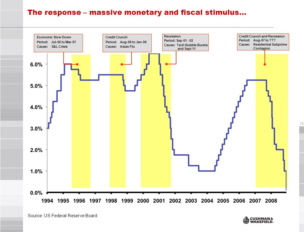 13 The response – massive monetary and fiscal stimulus… Source: US Federal Reserve Board Credit Crunch and Recession Period: Aug-07 to .