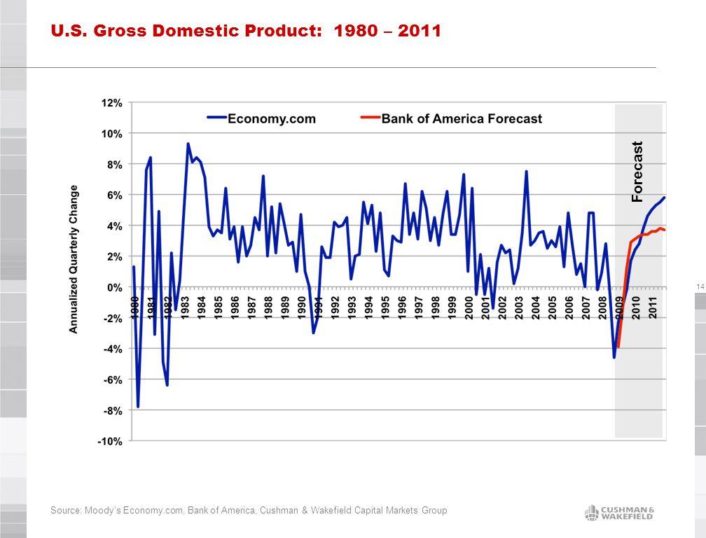 14 U.S. Gross Domestic Product: 1980 – 2011 Source: Moody's Economy.com, Bank of America, Cushman & Wakefield Capital Markets Group Forecast