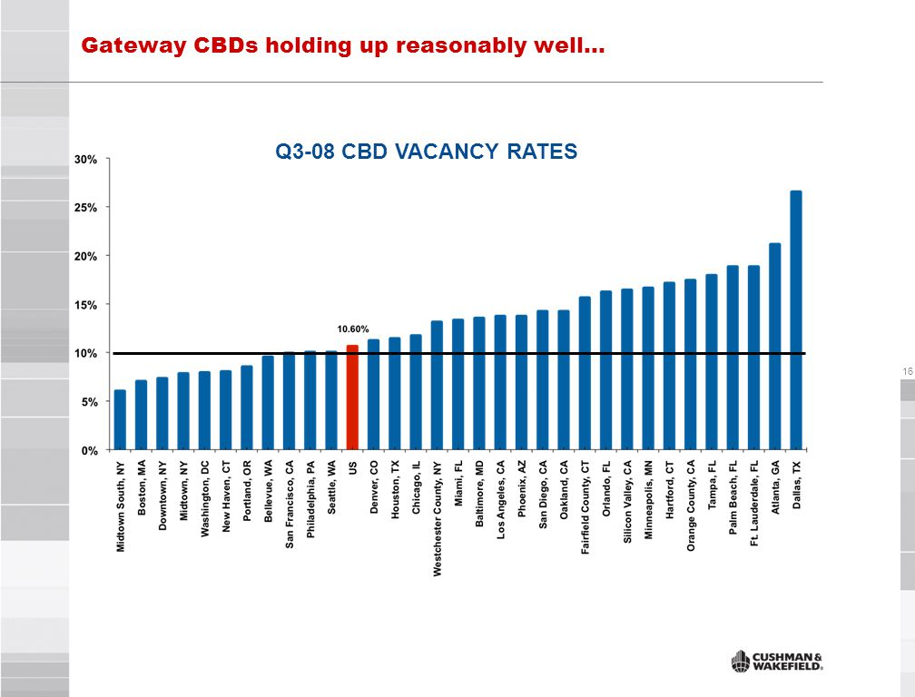 16 Q3-08 CBD VACANCY RATES Gateway CBDs holding up reasonably well…