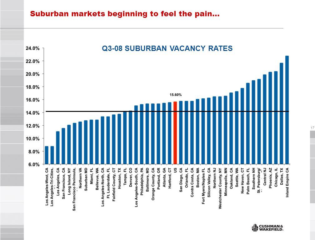17 Q3-08 SUBURBAN VACANCY RATES Suburban markets beginning to feel the pain…