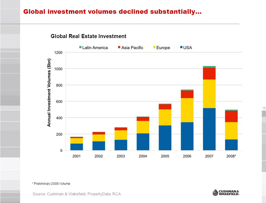 19 Source: Cushman & Wakefield, PropertyData, RCA Global Real Estate Investment * Preliminary 2008 Volume Global investment volumes declined substantially…