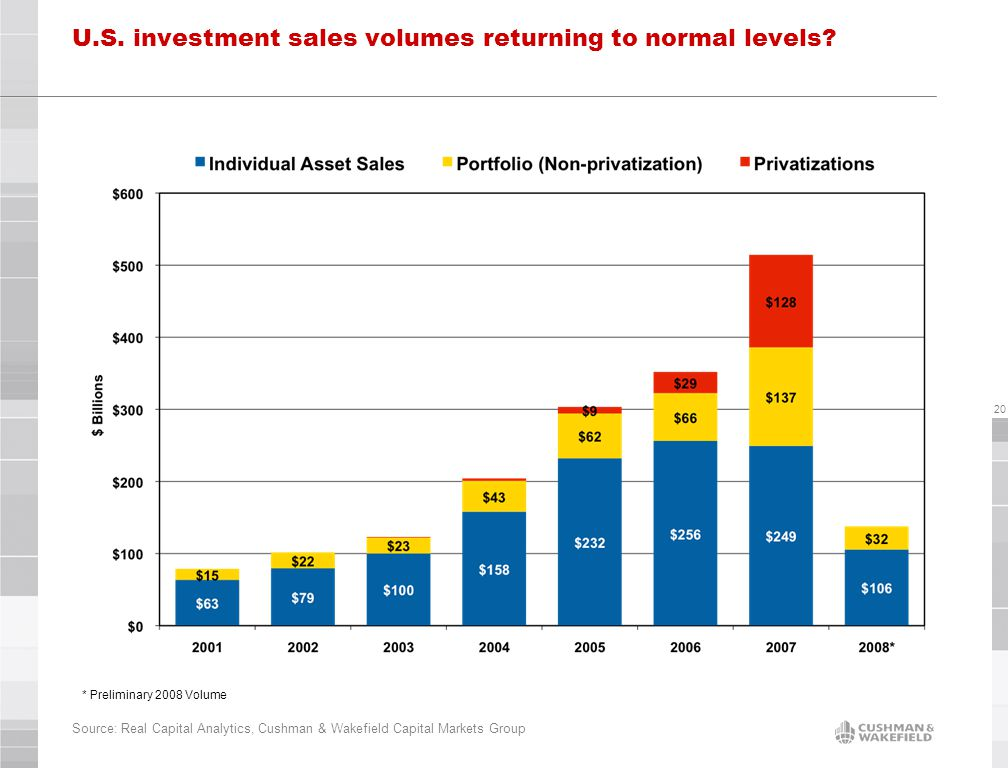 20 U.S. investment sales volumes returning to normal levels.