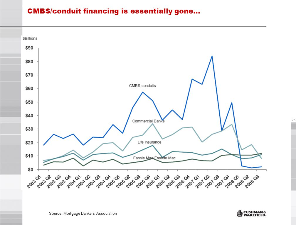 25 CMBS/conduit financing is essentially gone… Source: Mortgage Bankers Association