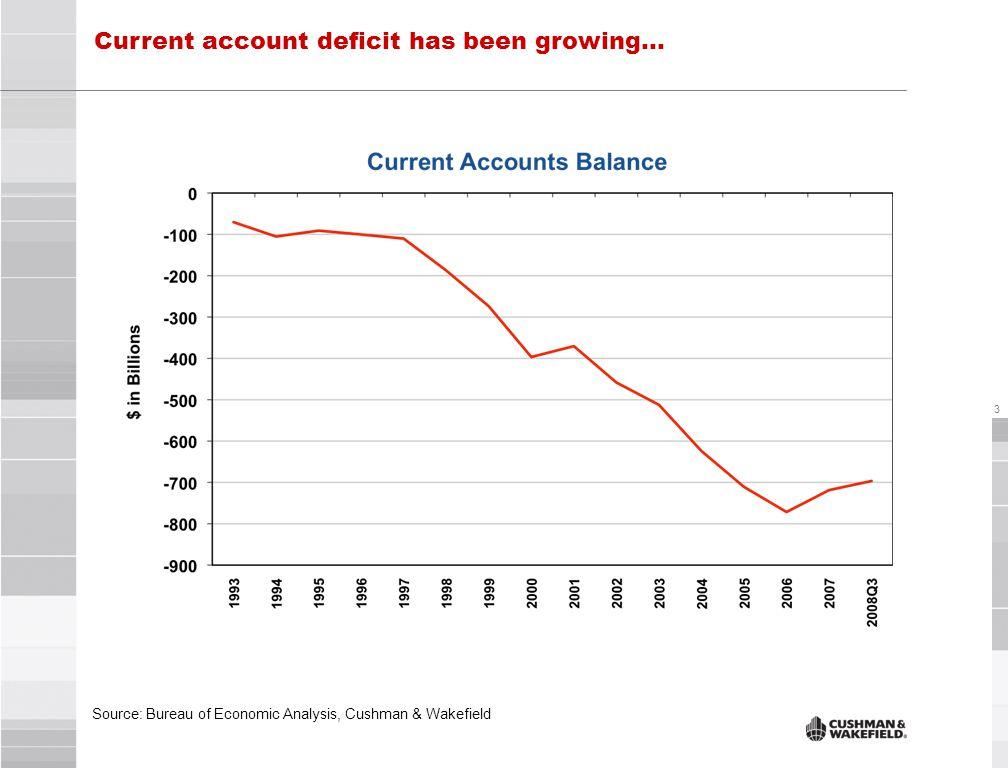 3 Current account deficit has been growing… Source: Bureau of Economic Analysis, Cushman & Wakefield