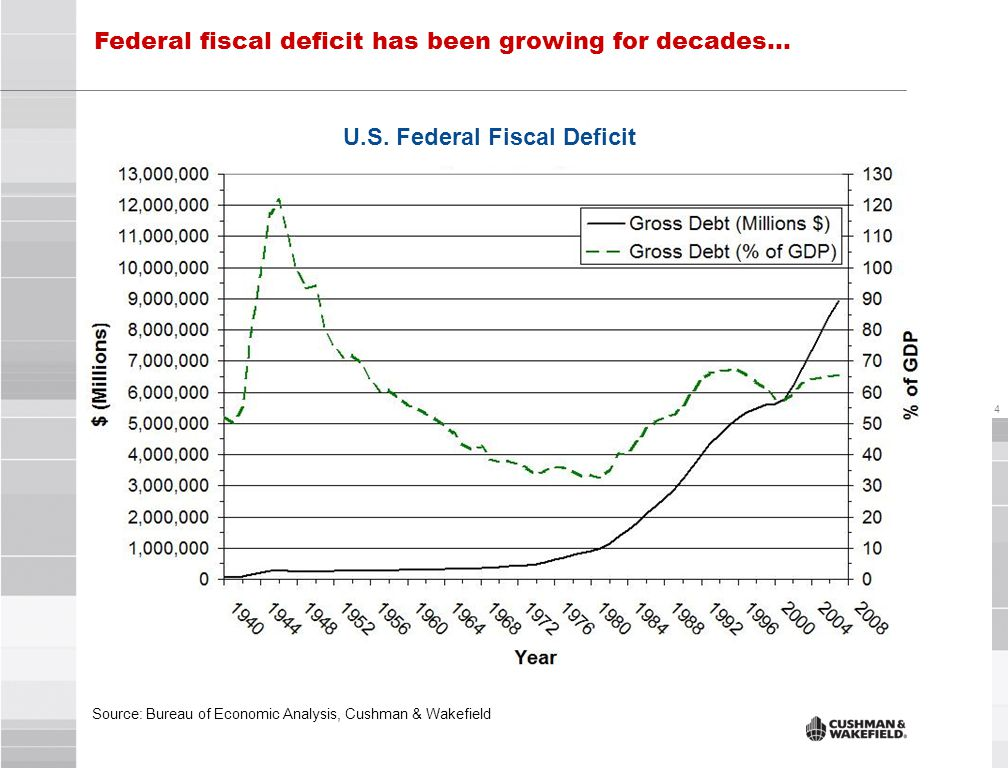 4 Federal fiscal deficit has been growing for decades… Source: Bureau of Economic Analysis, Cushman & Wakefield U.S.