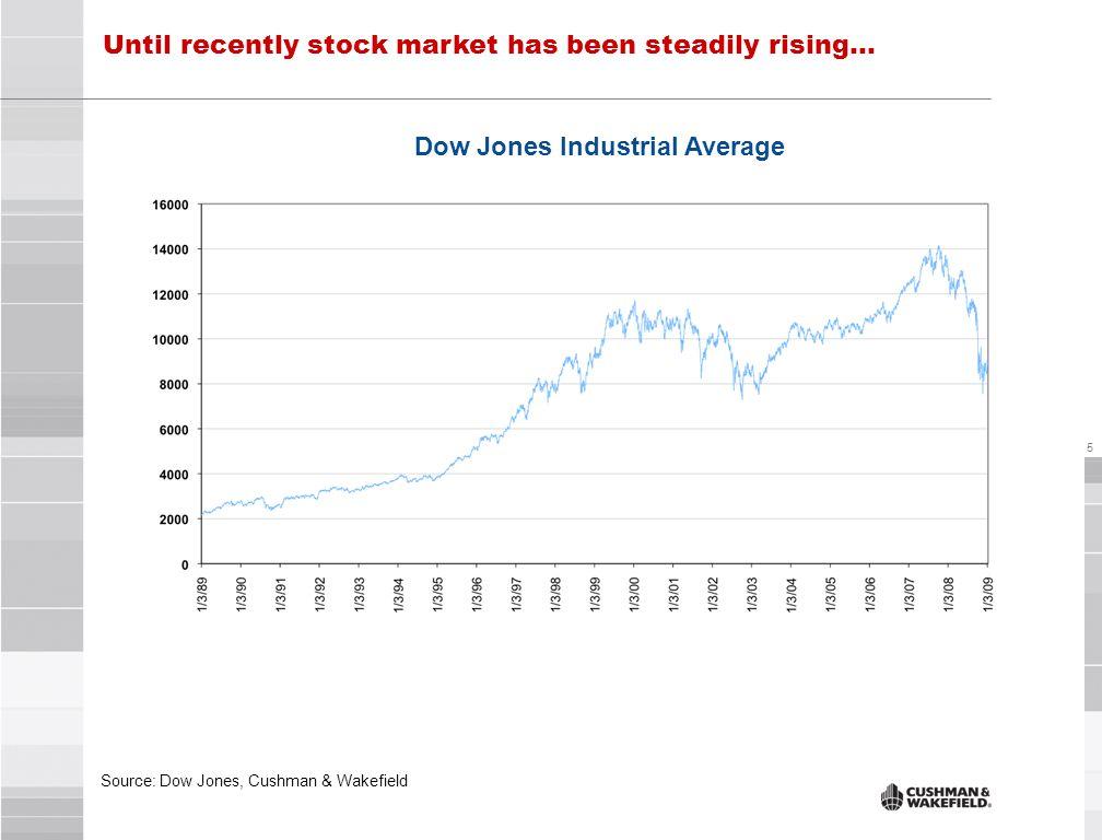 5 Until recently stock market has been steadily rising… Source: Dow Jones, Cushman & Wakefield Dow Jones Industrial Average