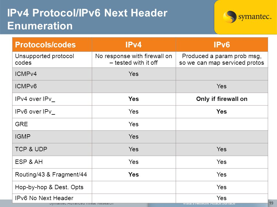 Symantec Advanced Threat ResearchVista's Network Attack Surface19 IPv4 Protocol/IPv6 Next Header Enumeration Protocols/codesIPv4IPv6 Unsupported proto