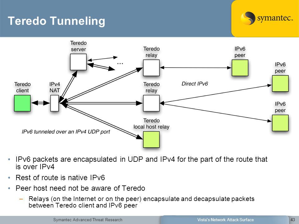 Symantec Advanced Threat ResearchVista's Network Attack Surface43 Teredo Tunneling IPv6 packets are encapsulated in UDP and IPv4 for the part of the r