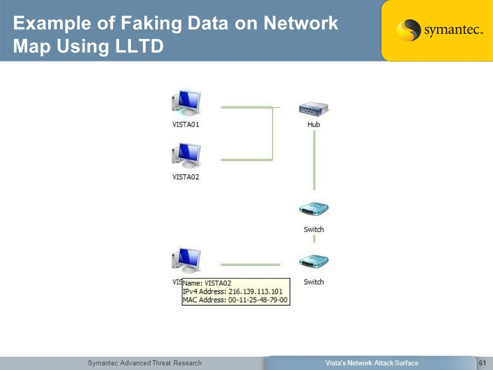 Symantec Advanced Threat ResearchVista s Network Attack Surface61 Example of Faking Data on Network Map Using LLTD