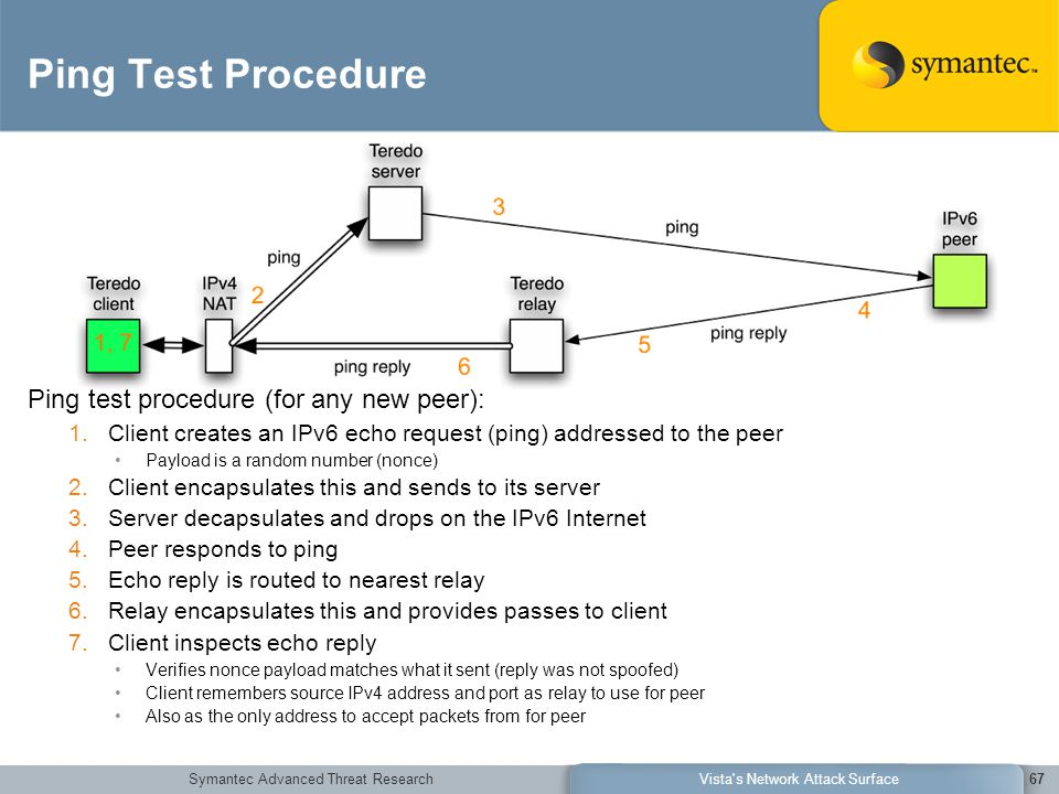 Symantec Advanced Threat ResearchVista s Network Attack Surface67 Ping Test Procedure Ping test procedure (for any new peer): 1.Client creates an IPv6 echo request (ping) addressed to the peer Payload is a random number (nonce) 2.Client encapsulates this and sends to its server 3.Server decapsulates and drops on the IPv6 Internet 4.Peer responds to ping 5.Echo reply is routed to nearest relay 6.Relay encapsulates this and provides passes to client 7.Client inspects echo reply Verifies nonce payload matches what it sent (reply was not spoofed) Client remembers source IPv4 address and port as relay to use for peer Also as the only address to accept packets from for peer