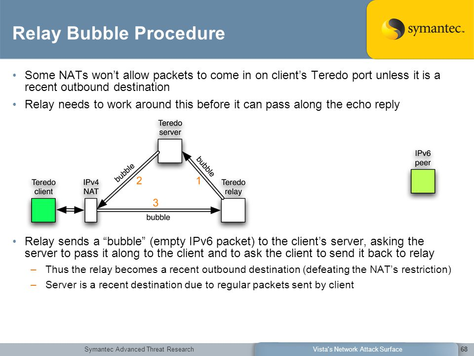 Symantec Advanced Threat ResearchVista s Network Attack Surface68 Relay Bubble Procedure Some NATs won't allow packets to come in on client's Teredo port unless it is a recent outbound destination Relay needs to work around this before it can pass along the echo reply Relay sends a bubble (empty IPv6 packet) to the client's server, asking the server to pass it along to the client and to ask the client to send it back to relay –Thus the relay becomes a recent outbound destination (defeating the NAT's restriction) –Server is a recent destination due to regular packets sent by client