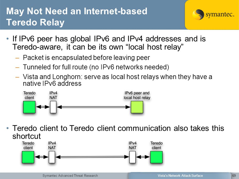 Symantec Advanced Threat ResearchVista s Network Attack Surface69 May Not Need an Internet-based Teredo Relay If IPv6 peer has global IPv6 and IPv4 addresses and is Teredo-aware, it can be its own local host relay –Packet is encapsulated before leaving peer –Tunneled for full route (no IPv6 networks needed) –Vista and Longhorn: serve as local host relays when they have a native IPv6 address Teredo client to Teredo client communication also takes this shortcut