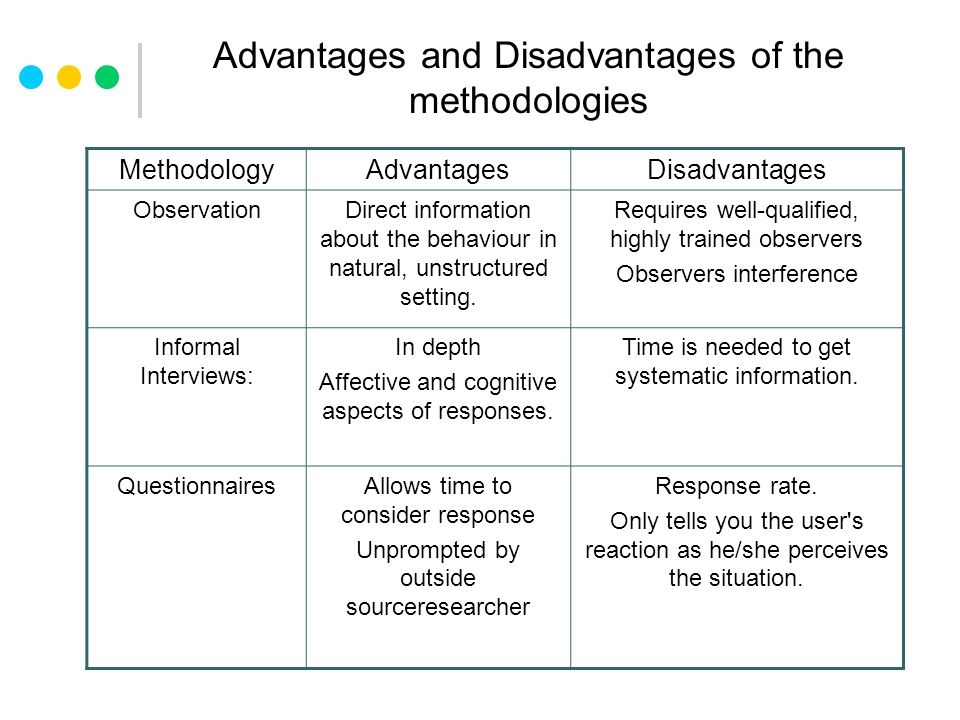 Advantages and Disadvantages of the methodologies MethodologyAdvantagesDisadvantages ObservationDirect information about the behaviour in natural, unstructured setting.