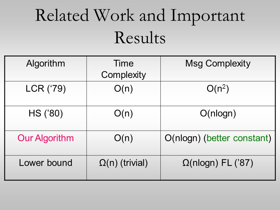 Related Work and Important Results AlgorithmTime Complexity Msg Complexity LCR ('79)O(n)O(n 2 ) HS ('80)O(n)O(nlogn) Our AlgorithmO(n)O(nlogn) (better constant) Lower boundΩ(n) (trivial)Ω(nlogn) FL ('87)
