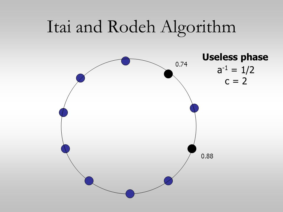 Itai and Rodeh Algorithm 0.74 0.88 Useless phase a -1 = 1/2 c = 2