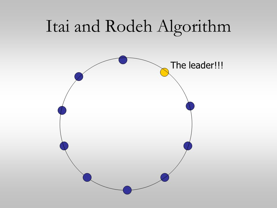 Itai and Rodeh Algorithm The leader!!!