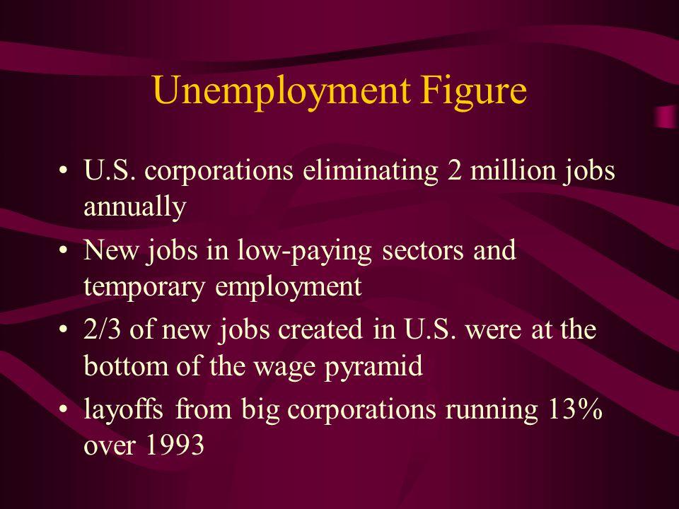 Unemployment Figure U.S.