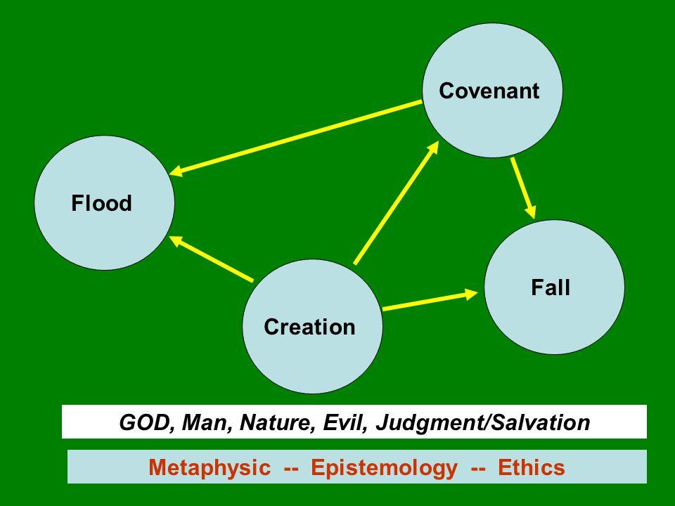 Creation Fall Flood Covenant GOD, Man, Nature, Evil, Judgment/Salvation Metaphysic -- Epistemology -- Ethics