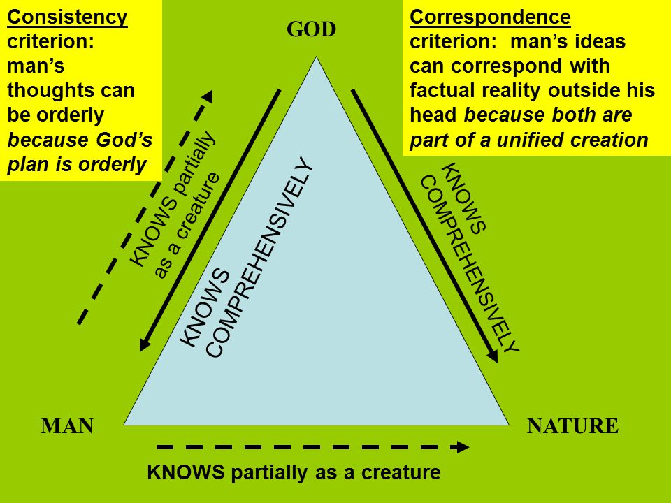 GOD NATUREMAN Correspondence criterion: man's ideas can correspond with factual reality outside his head because both are part of a unified creation KNOWS partially as a creature KNOWS COMPREHENSIVELY KNOWS partially as a creature Consistency criterion: man's thoughts can be orderly because God's plan is orderly
