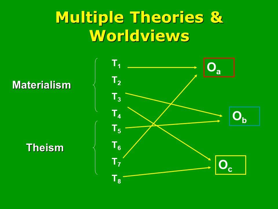 Multiple Theories & Worldviews Materialism Theism T1T2T3T4T1T2T3T4 T5T6T7T8T5T6T7T8 OaOa ObOb OcOc