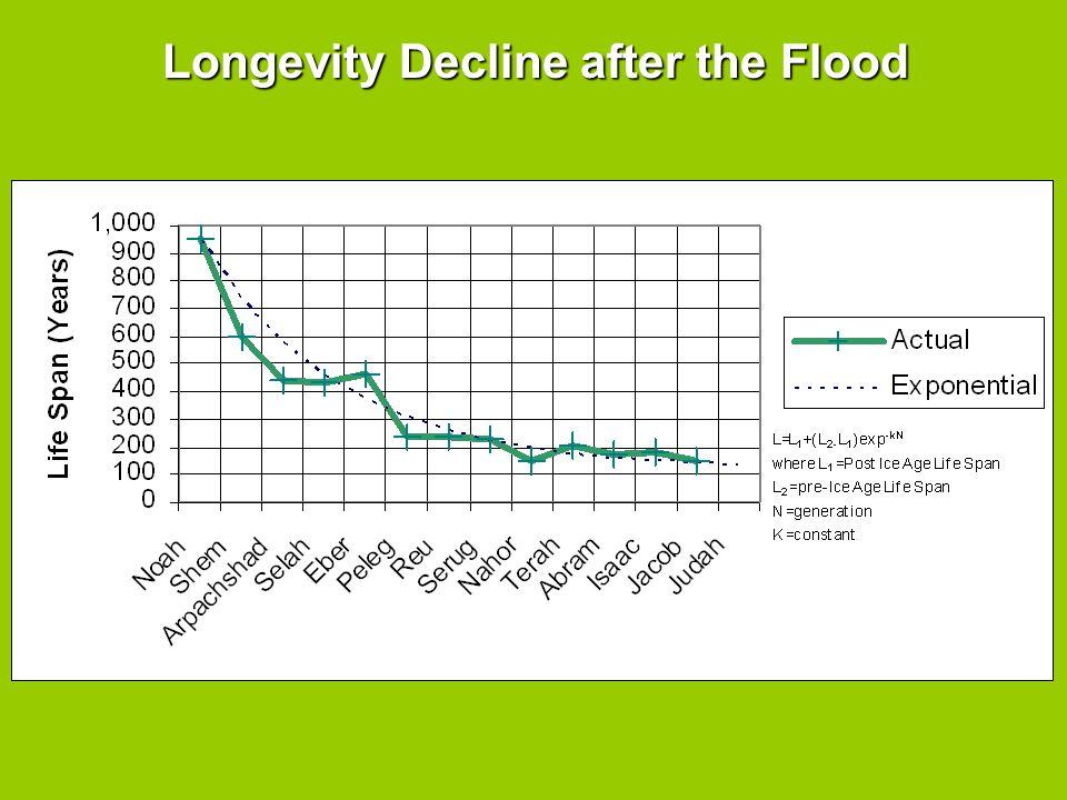 Longevity Decline after the Flood