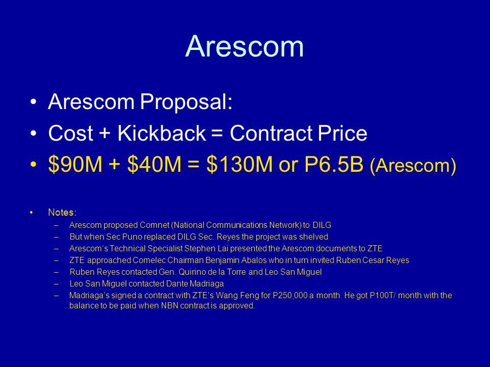 Arescom Arescom Proposal: Cost + Kickback = Contract Price $90M + $40M = $130M or P6.5B (Arescom) Notes: –Arescom proposed Comnet (National Communicat