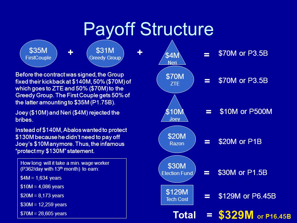 Payoff Structure $70M ZTE $31M Greedy Group $129M Tech Cost $10M Joey Before the contract was signed, the Group fixed their kickback at $140M, 50% ($70M) of which goes to ZTE and 50% ($70M) to the Greedy Group.