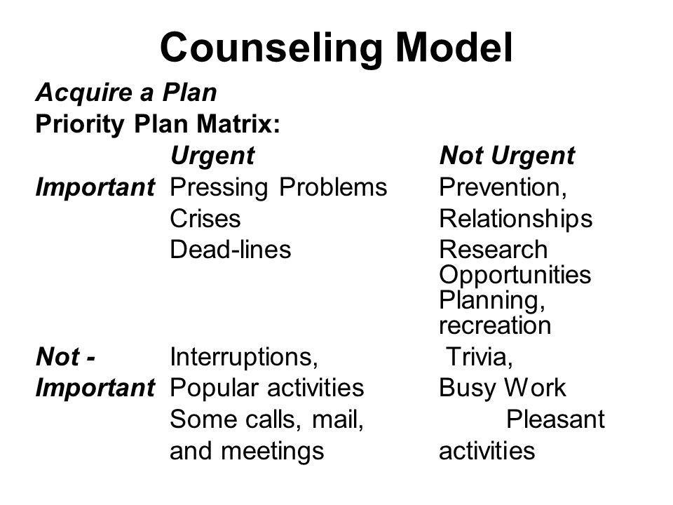 Counseling Model Acquire a Plan Priority Plan Matrix: UrgentNot Urgent ImportantPressing ProblemsPrevention, Crises Relationships Dead-linesResearch O