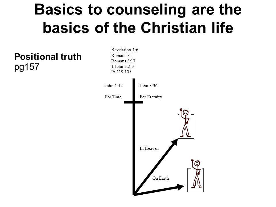 Basics to counseling are the basics of the Christian life Positional truth pg157 Revelation 1:6 Romans 8:1 Romans 8:17 1 John 3:2-3 Ps 119:105 John 1: